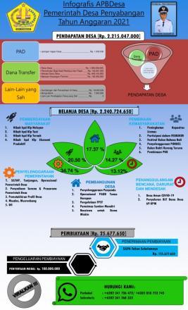 Infografis APBDesa Pemerintah Desa Penyabangan Tahun Anggaran 2021